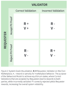 Requestor Validator chart